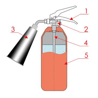 Как заправить огнетушитель порошковый самому