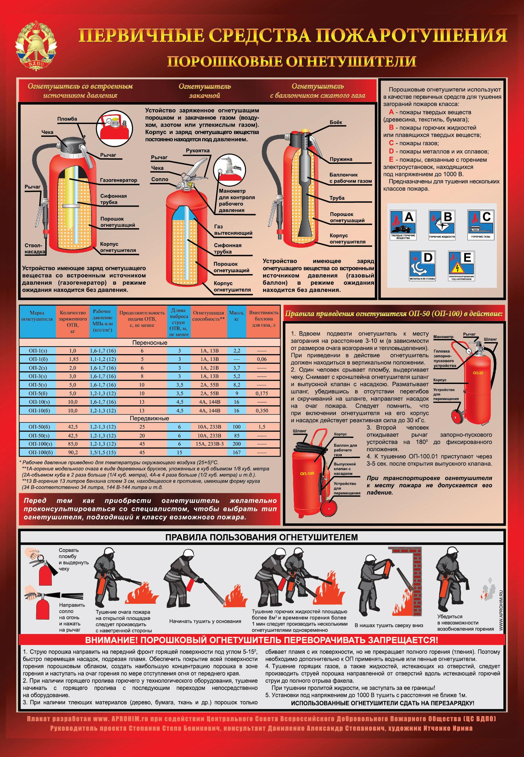 инструкции по пожарной безопасности для сельскохозяйственных организаций